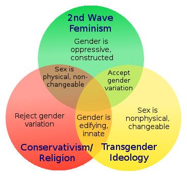 sexandgenderdiagram